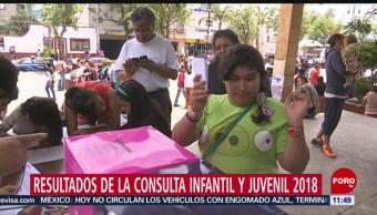 Sánchez Cordero encabeza resultados de la Consulta infantil y Juvenil 2018