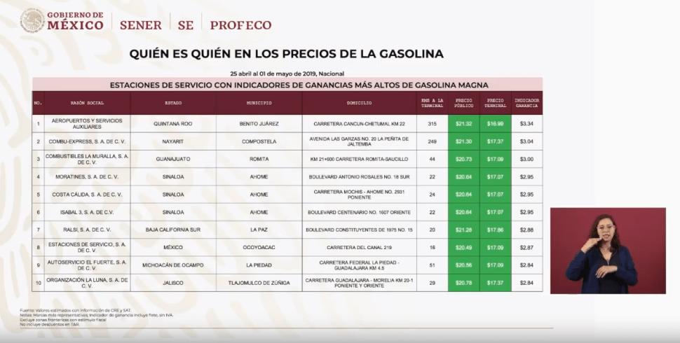 Imagen: La gasolinera que vendieron más caro, 6 de mayo del 2019, México