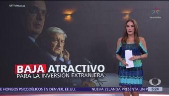 México pierde atractivo para la inversión extranjera