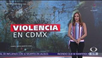 Primer cuatrimestre de 2019 el más violento en CDMX