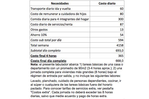 Este es el salario que deberían ganar las trabajadoras del hogar
