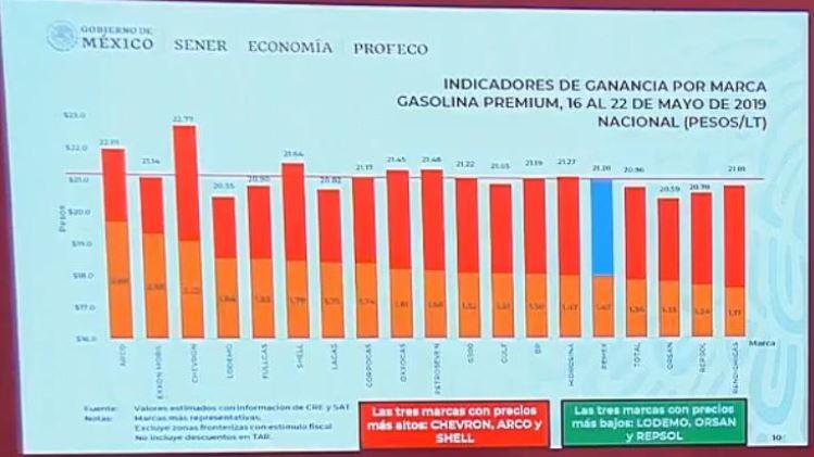 Foto Informe sobre los precios de gasolina y diésel del 3 junio 2019