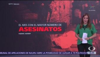 Mayo, el mes con el mayor número de asesinatos en México