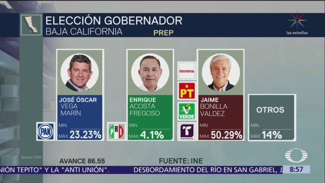 Morena, a la cabeza en conteo de votos en Baja California