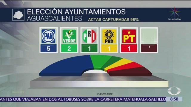 PAN se lleva 5 municipios en Aguascalientes