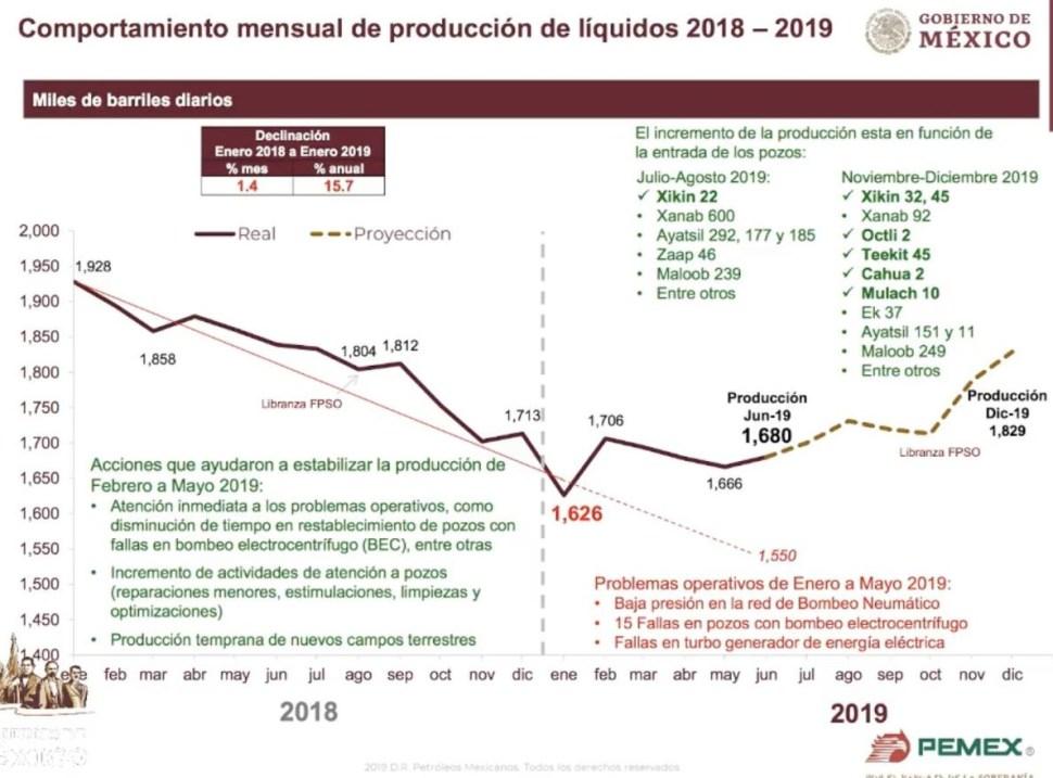 Foto: Comportamiento mensual de producción de líquidos 2018-2019., 26 junio 2019