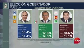 Foto: Los resultados de Consulta Mitovsky da ventaja al candidato de Morena, Luis Miguel Barbosa en Puebla, el 2 de junio de 2019 (Noticieros Televisa)