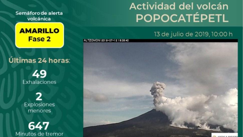 Imagen: el semáforo de alerta volcánica permanece en Amarillo Fase 2, 13 de julio de 2019 (Twitter @CNPC_MX)