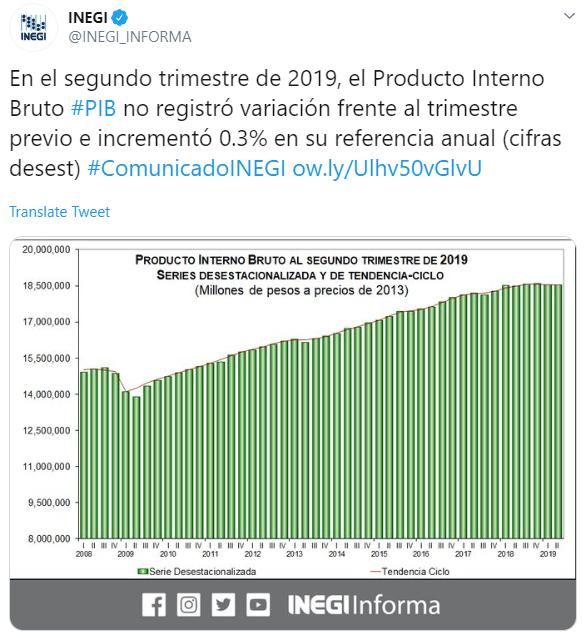 IMAGEN México creció 0.0% en segundo trimestre en comparación con el primero, Inegi revisó dato a la baja (Twitter)