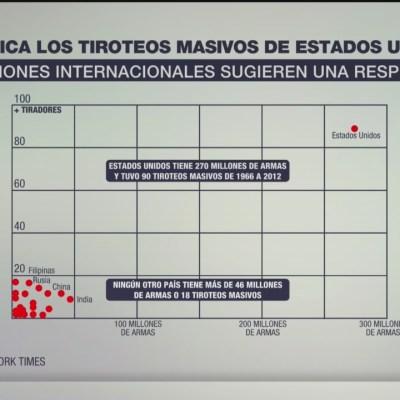La correlación entre armas y tiroteos en Estados Unidos