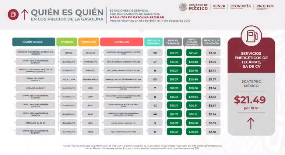 Profeco: Precio más alto en gasolina regular se registró en el Estado de México