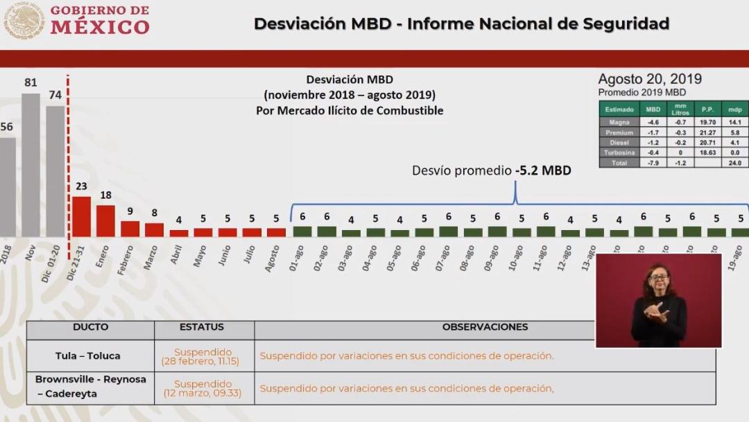 Foto: Gráfica que muestra una disminución en el robo de combustible, 21 agosto 2019