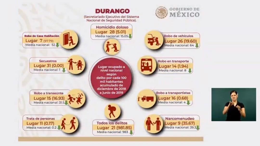Foto: Gráfica sobre la seguridad en Durango, 9 de agosto de 2019, Durango