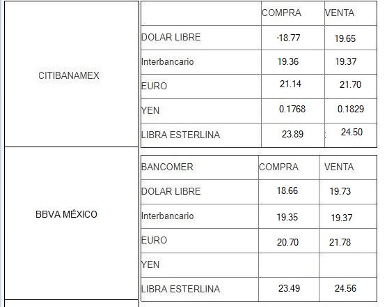 Cotización dólar en México hoy, 19 de septiembre 2019