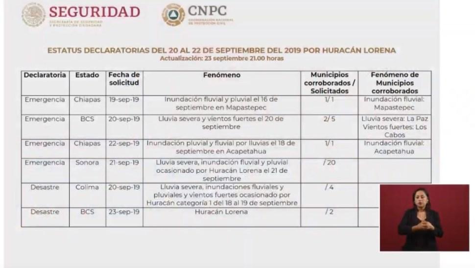 Foto: Declaratorias de emergencia por Lorena, 26 de septiembre de 2019, Ciudad de México