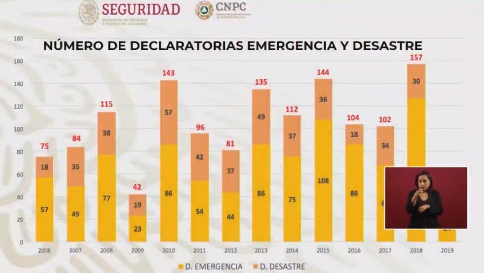 Foto; Gráfica sobre declaratoria de emergencia, 26 de septiembre de 2019, Ciudad de México
