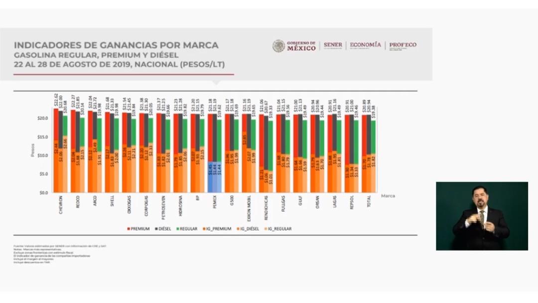 Foto: Gráfica sobre marcas de combustibles, 2 de septiembre de 2019, Ciudad de México