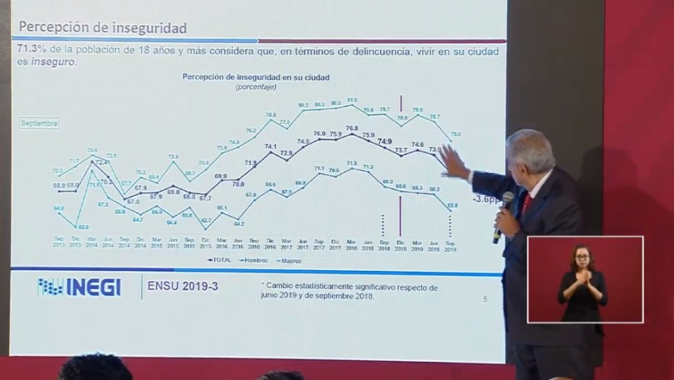 Foto: AMLO muestra gráficas comparativas de violencia