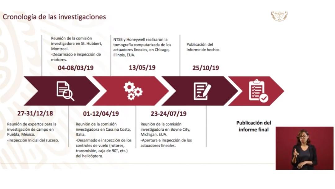 Foto: Cronología investigación accidente en Puebla, 8 de octubre de 2019, Ciudad de México