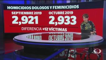 Foto: Homicidios Feminicidios Alza 2019 20 Noviembre 2019
