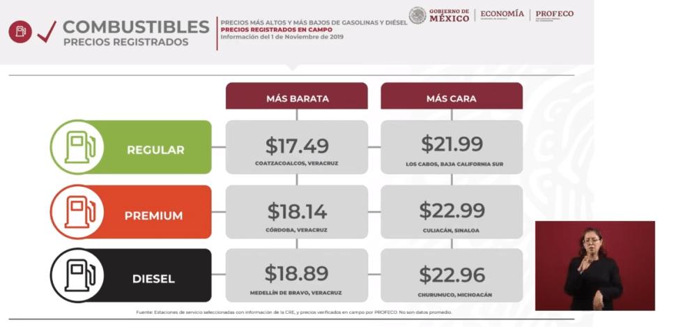 IMAGEN Quién es quién en los precios de las gasolinas (YouTube)