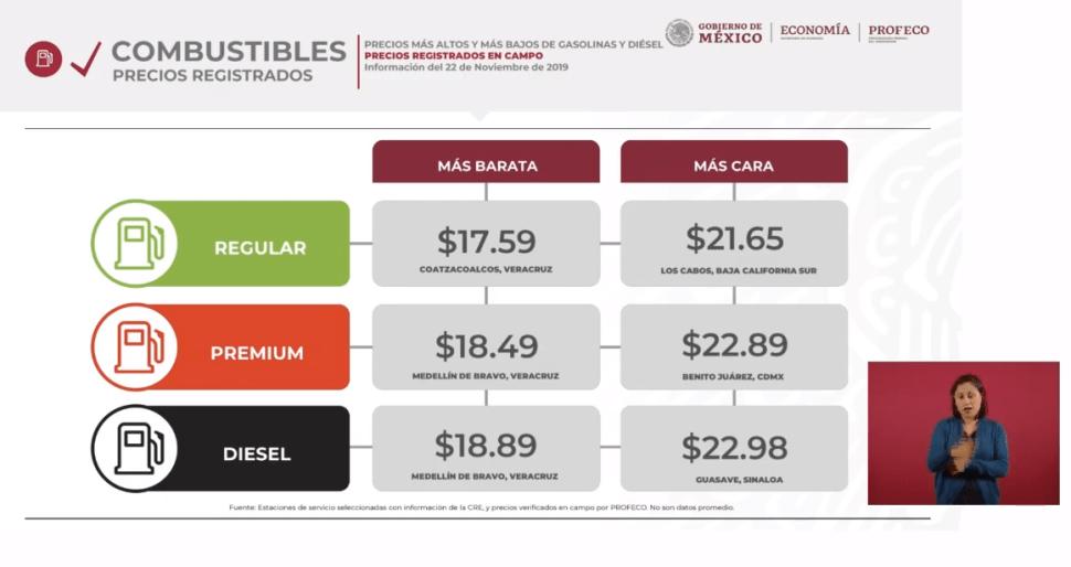 IMAGEN Precios de las gasolinas al 22 de noviembre (YouTUbe)