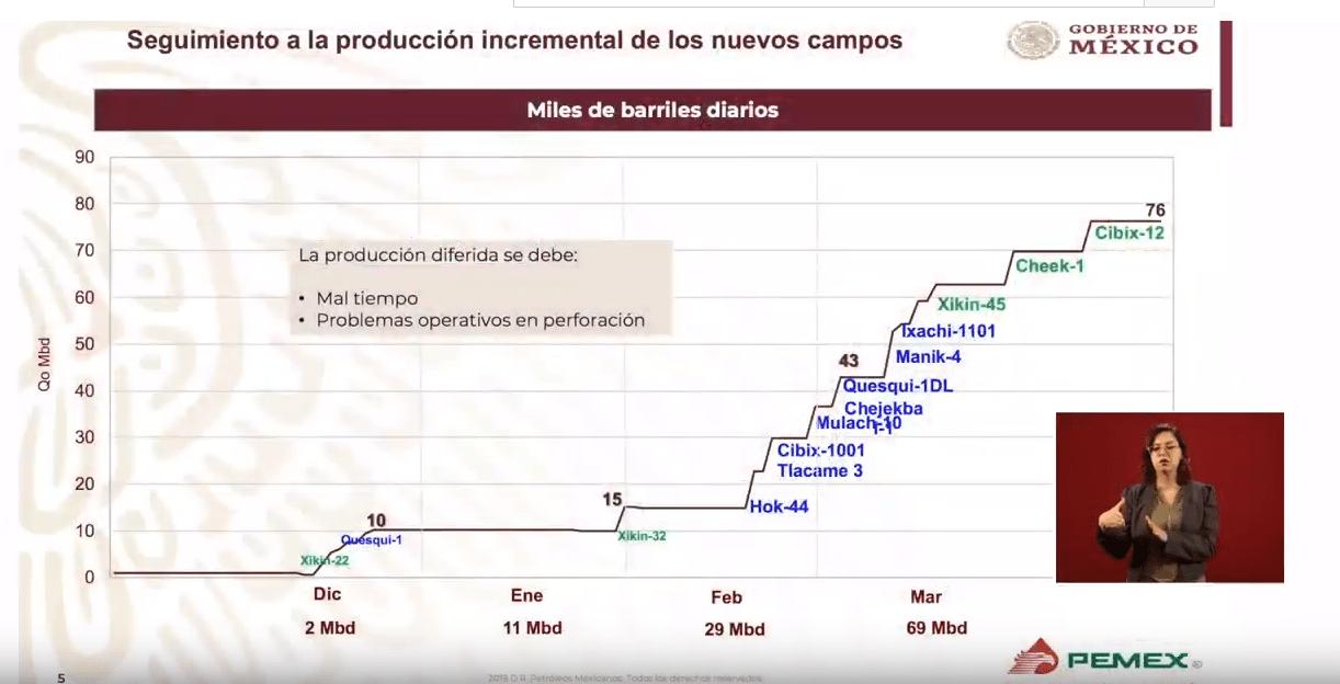 Foto: Disminuyó la deuda consolidada en Pemex: Octavio Romero