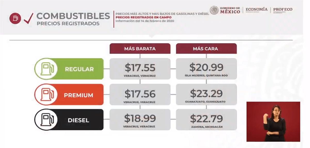 IMAGEN Precios de gasolinas y diesel del 6 al 12 febrero de 2020 (YouTube/AMLO)