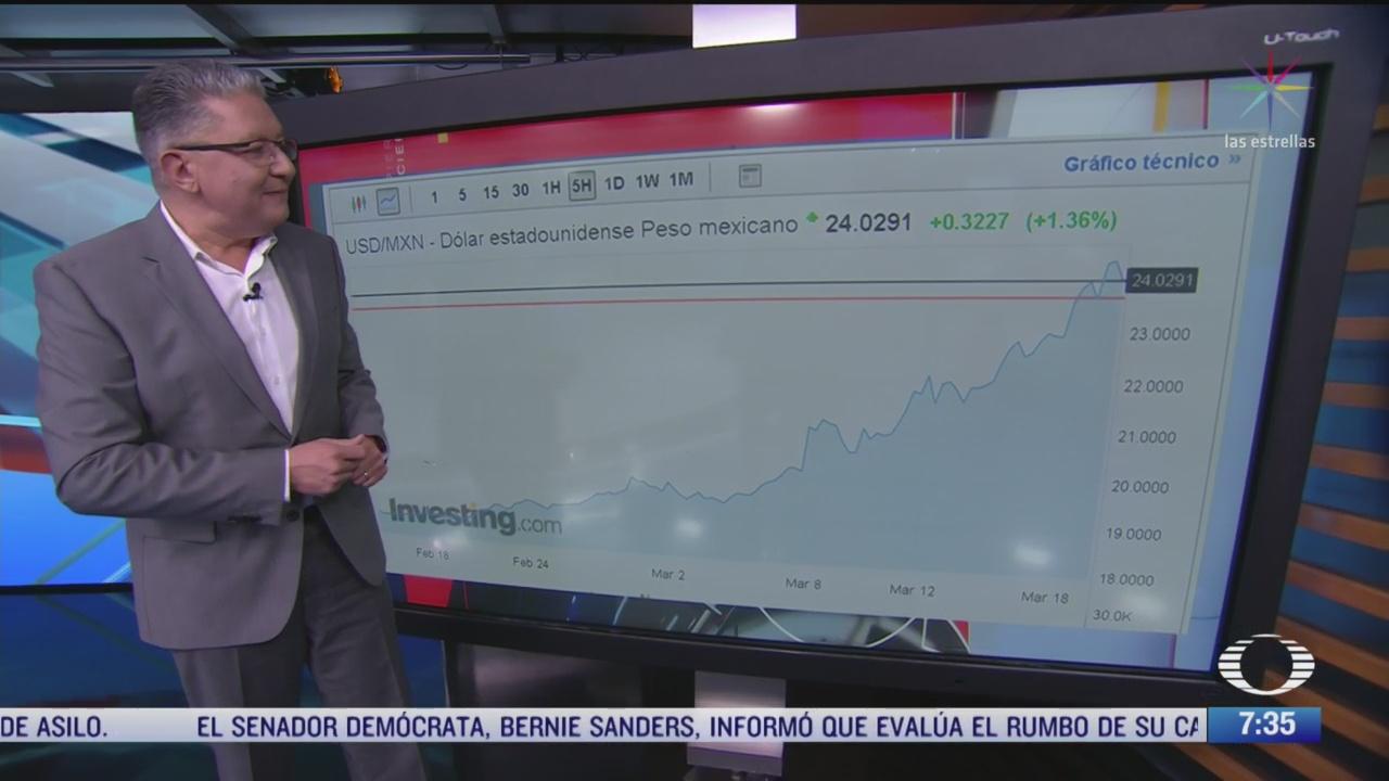 como van el peso y el petroleo mexicanos ante contingencia del coronavirus