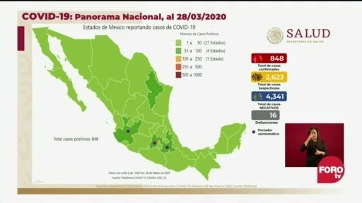FOTO: 28 marzo 2020, mexico suma 848 contagios y 16 muertes por coronavirus
