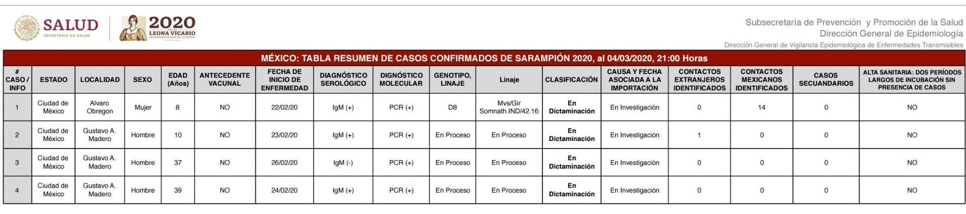 fOTO: Ssa confirmó cuatro casos de sarampión en la CDMX, a través de la Dirección General de Epidemiología, 5 marzo2020