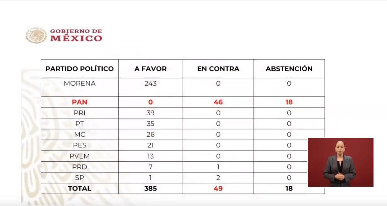Foto: Critica AMLO a quienes votaron contra reforma para programas sociales