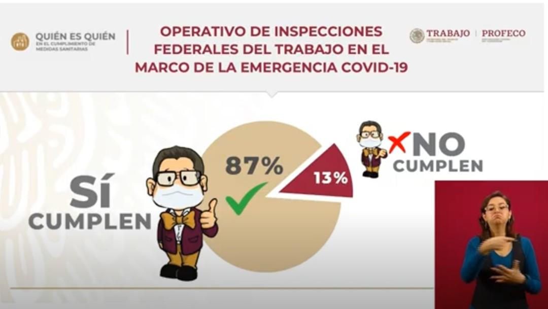 Foto: Incumplen 13% de empresas con cese de actividades por coronavirus en México