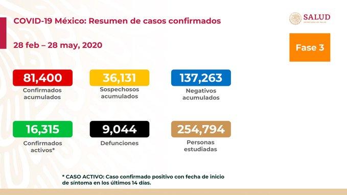 casos de coronavirus en mexico de este jueves