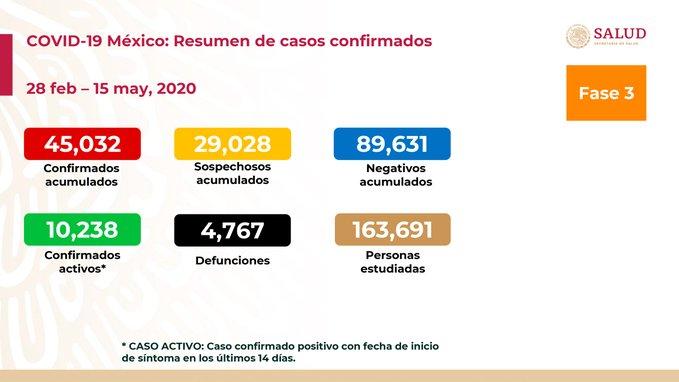 casos coronavirus mexico 15 mayo 2020