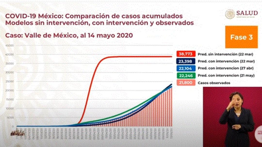 Foto: Gobierno de AMLO ve estabilizada la mortalidad por coronavirus