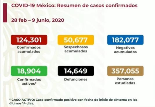 Cifras de coronavirus en México. Ssa