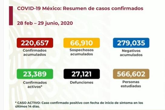 casos-muertos-cornavirus-en-mexico-hoy-29-junio