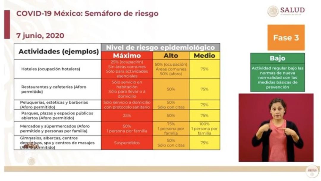 FOTO: Actividades suspendidas con el semáforo rojo, 7 de junio de 2020 (SSA)