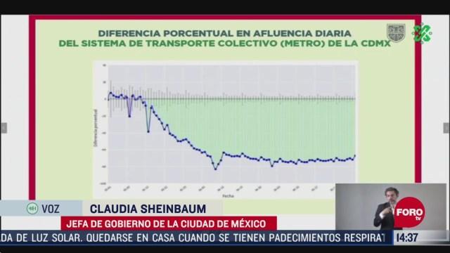 FOTO: hubo repunte de usuarios en el metro y transito vehicular sheinbaum