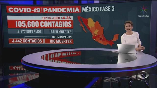 mexico suma 12545 defunciones por coronavirus