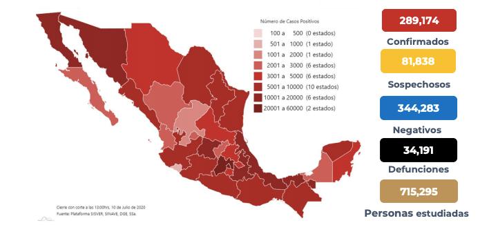 En México van 34 mil 191 muertos por coronavirus y 289 mil 174 casos confirmados