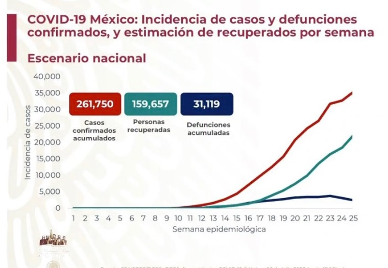 casos-coronavirus-mexico-6-de-julio