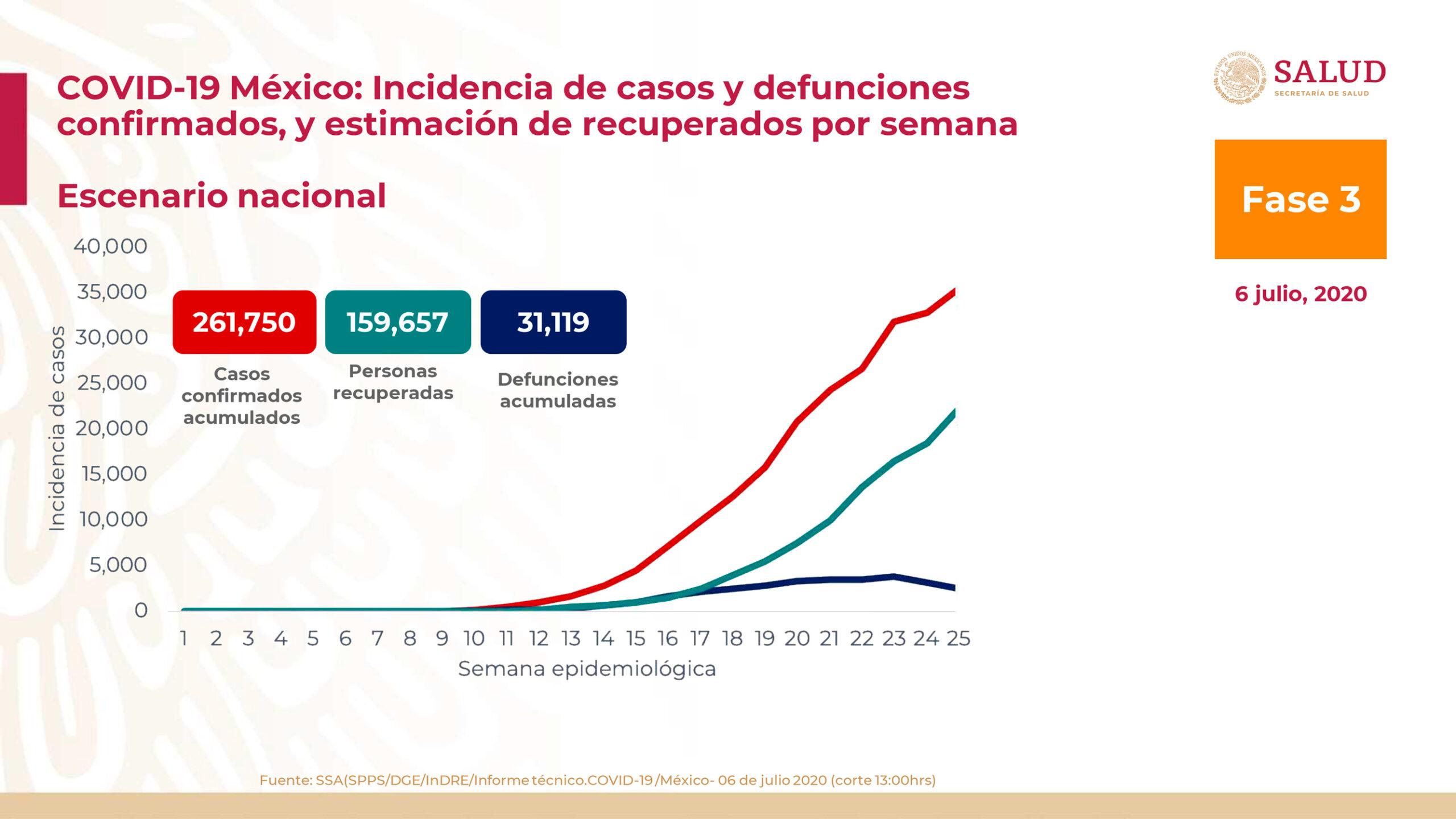México registra 31 mil 119 muertos por coronavirus y 261 mil 750 casos confirmados