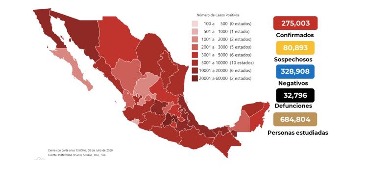 México suma 32 mil 769 muertos por coronavirus y 275 mil tres casos confirmados