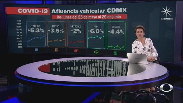 Gobierno capitalino afirma que aumento de movilidad en CDMX ha sido progresivo, iluatración