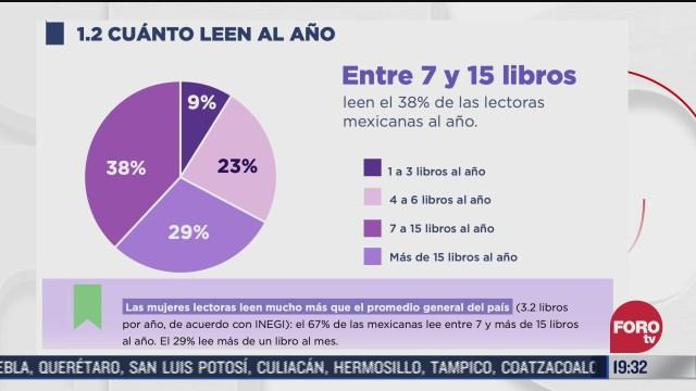 encuesta de lectura en México 2020