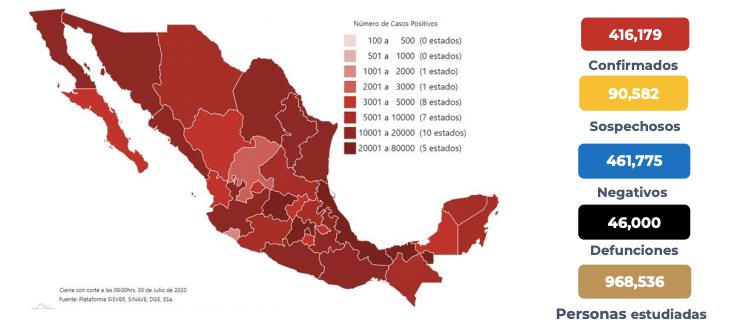México suma 46 mil muertos por coronavirus y 416 mil 179 casos confirmados