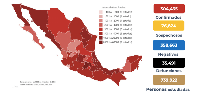 México supera los 300 mil casos confirmados de coronavirus; suma 35 mil 491 muertos