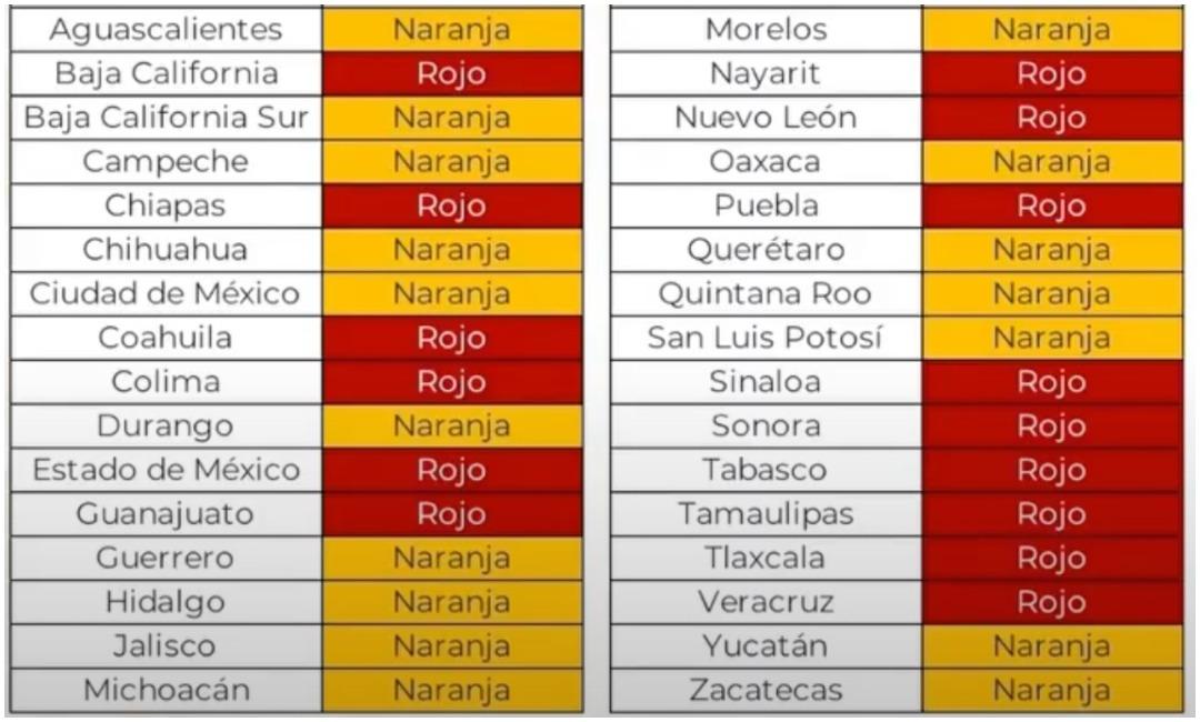 Estados Semáforo Rojo-Naranja